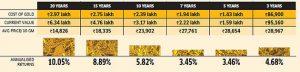 gold-vs-stock-investment