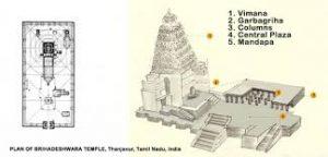 brihadeshwara-temple-plan